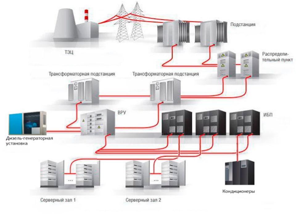 Как обеспечить бесперебойное электроснабжение з услуги по получению документов для электроснабжения в Лефортовский переулок